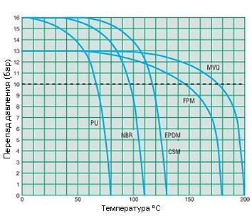 Диаграмма распределения давления/температуры